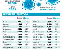 Brasil tem 435 mortes em um dia
